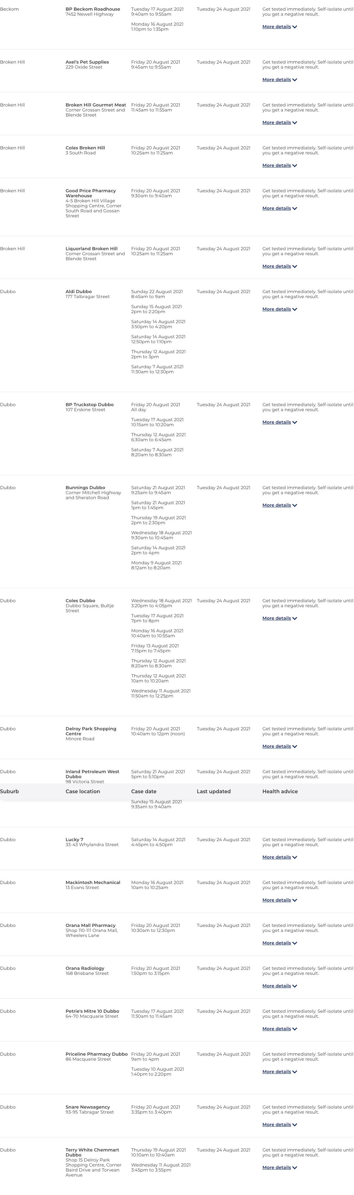 www.nsw.gov.au_covid-19_nsw-covid-19-case-locations_case-locations (1).png